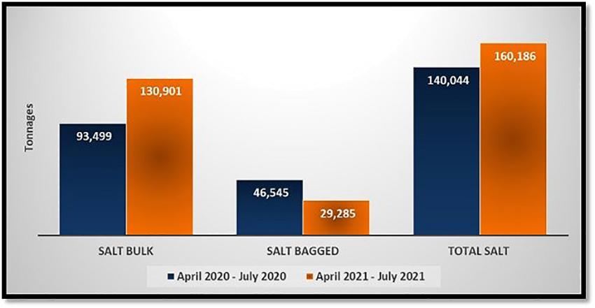 Grafik namibischer Salzexporte
